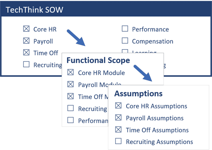 Fully tailored SOWs proposals by guiding users with logic-driven automation